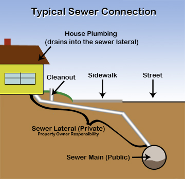 Santa Cruz County Sewer Lateral Inspection