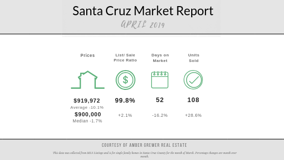 April Santa Cruz County Real Estate Market Update