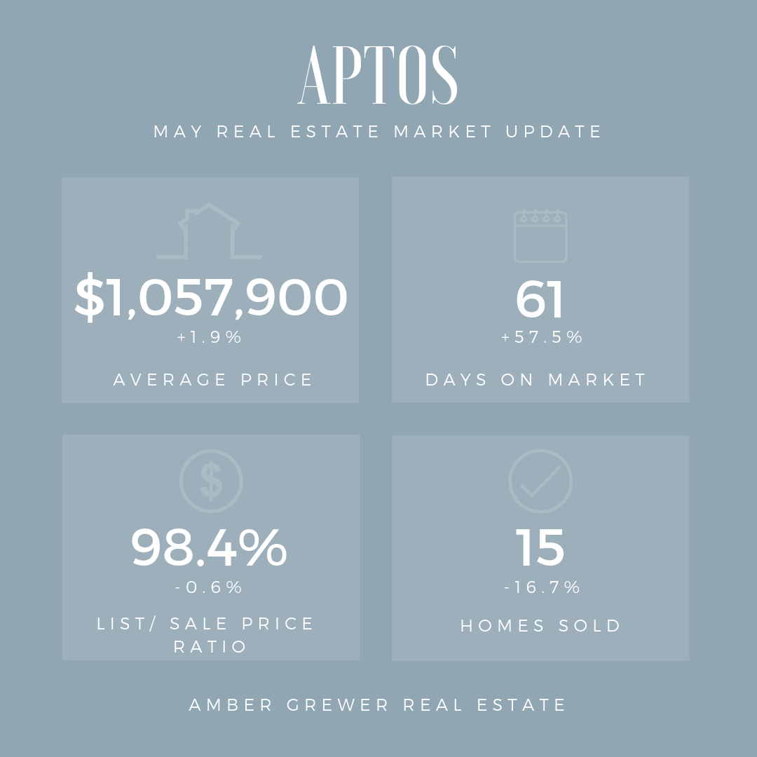 Real Estate Market Aptos