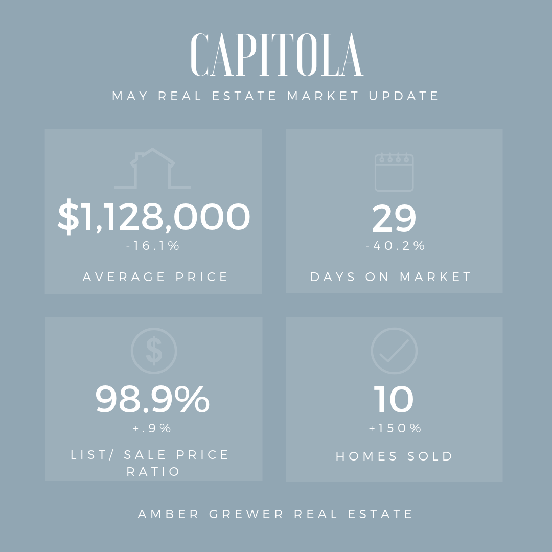 Capitola Real Estate Market Update
