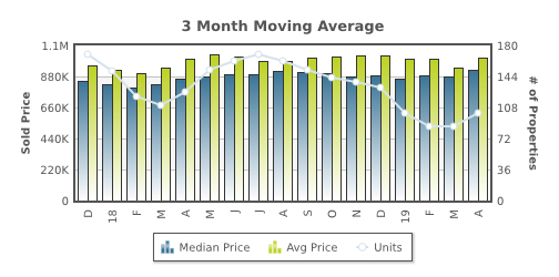 3 month moving average for Santa Cruz home prices