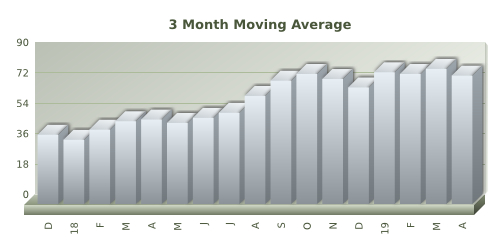 Days of inventory chart for Santa Cruz County